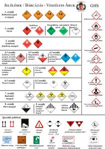 Önkormányzati Tűzoltóság Ráckeve - Jelölések - Bárcák - Veszélyes áruk